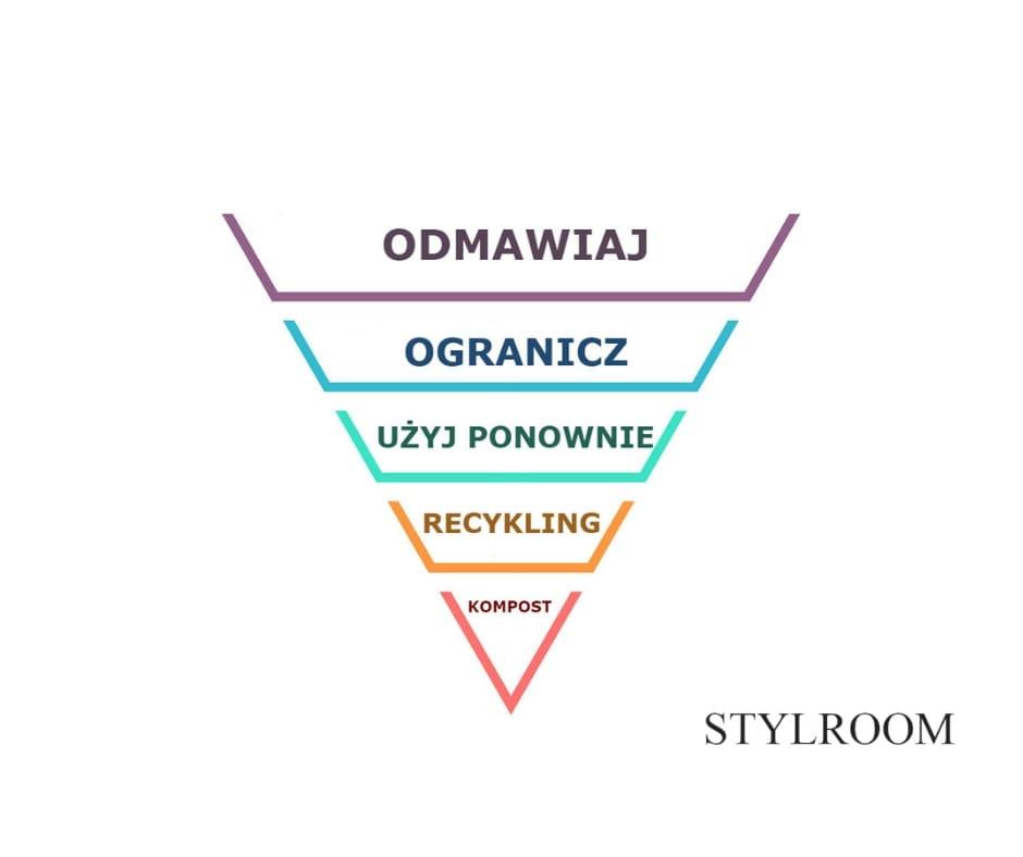 Na czym polega piramida zero waste?